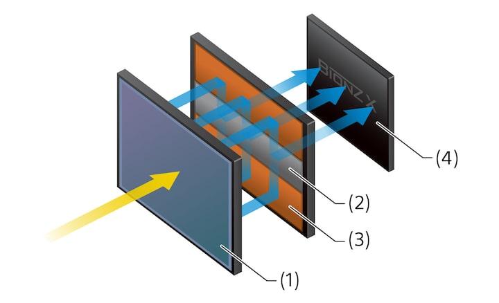 Senzor CMOS Full Frame suprapus, cu memorie integrată