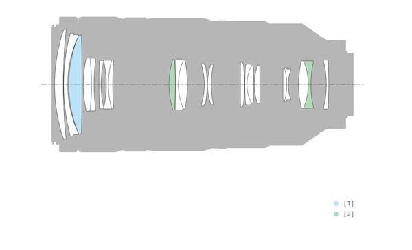 Configuraţia obiectivului