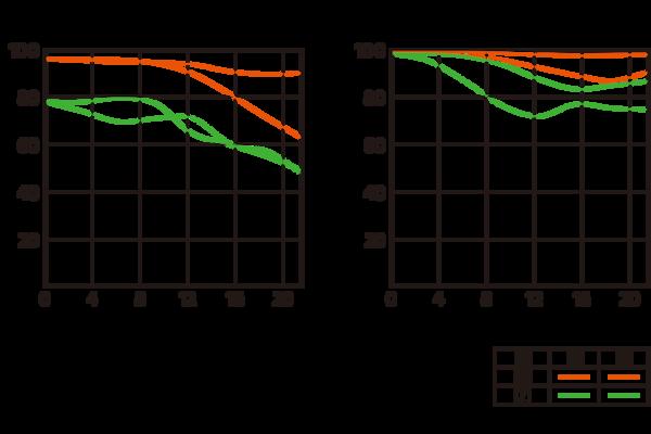 Imagine Diagramă MTF