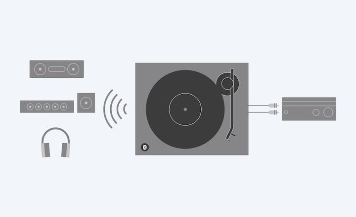 Diagramă a modului de conectare a platanului pentru discuri de vinil PS-LX310BT la dispozitivele prin cablu și wireless